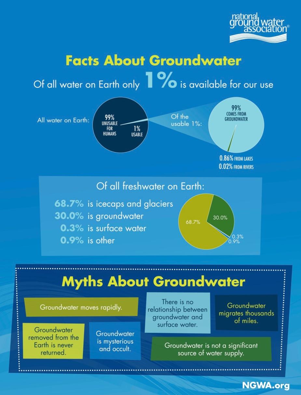 NGWA-fact_sheet2a